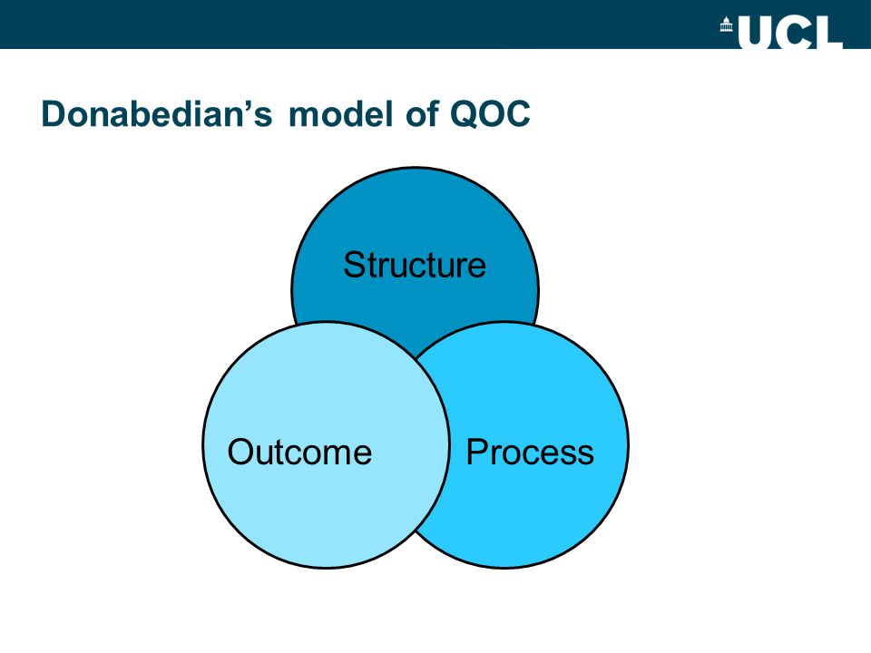 Donabedian's model of QOC Structure ProcessOutcome