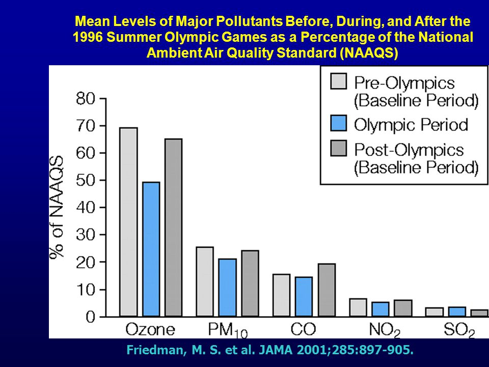 Mean Levels of Major Pollutants Before, During, and After the 1996 Summer Olympic Games as a Percentage of the National Ambient Air Quality Standard (NAAQS)