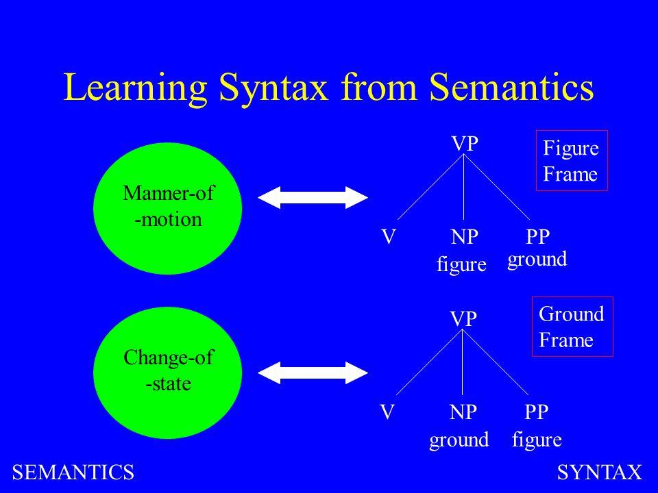 Learning Syntax from Semantics Manner-of -motion VP VNPPP figure ground VP VNPPP figureground Change-of -state Figure Frame Ground Frame SEMANTICSSYNTAX