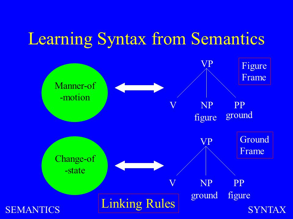 Learning Syntax from Semantics Manner-of -motion VP VNPPP figure ground VP VNPPP figureground Change-of -state Figure Frame Ground Frame Linking Rules