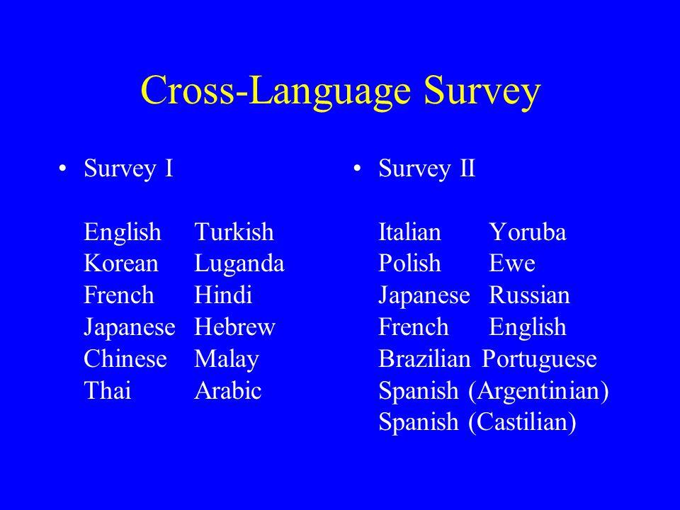 Cross-Language Survey Survey I EnglishTurkish KoreanLuganda FrenchHindi JapaneseHebrew ChineseMalay ThaiArabic Survey II ItalianYoruba PolishEwe JapaneseRussian FrenchEnglish Brazilian Portuguese Spanish (Argentinian) Spanish (Castilian)