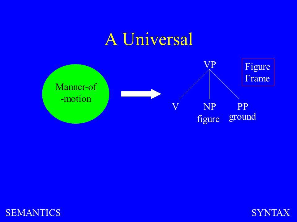 A Universal Manner-of -motion VP VNPPP figure ground Figure Frame SEMANTICSSYNTAX