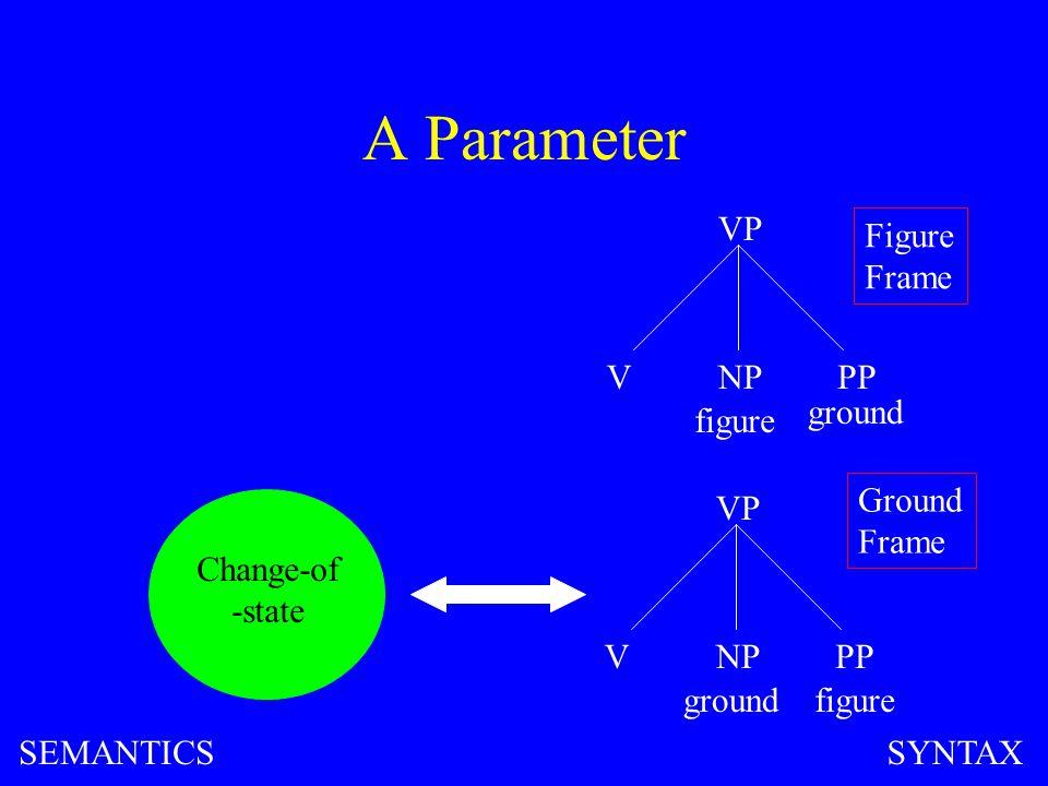 A Parameter VP VNPPP figure ground VP VNPPP figureground Change-of -state Figure Frame Ground Frame SEMANTICSSYNTAX