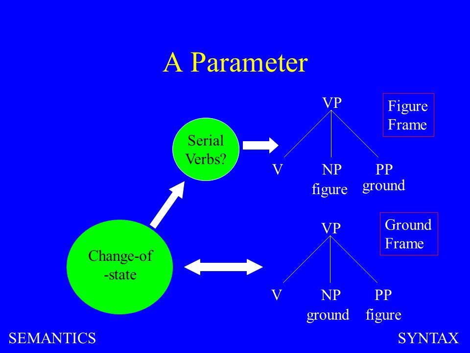 A Parameter VP VNPPP figure ground VP VNPPP figureground Change-of -state Figure Frame Ground Frame SEMANTICSSYNTAX Serial Verbs?