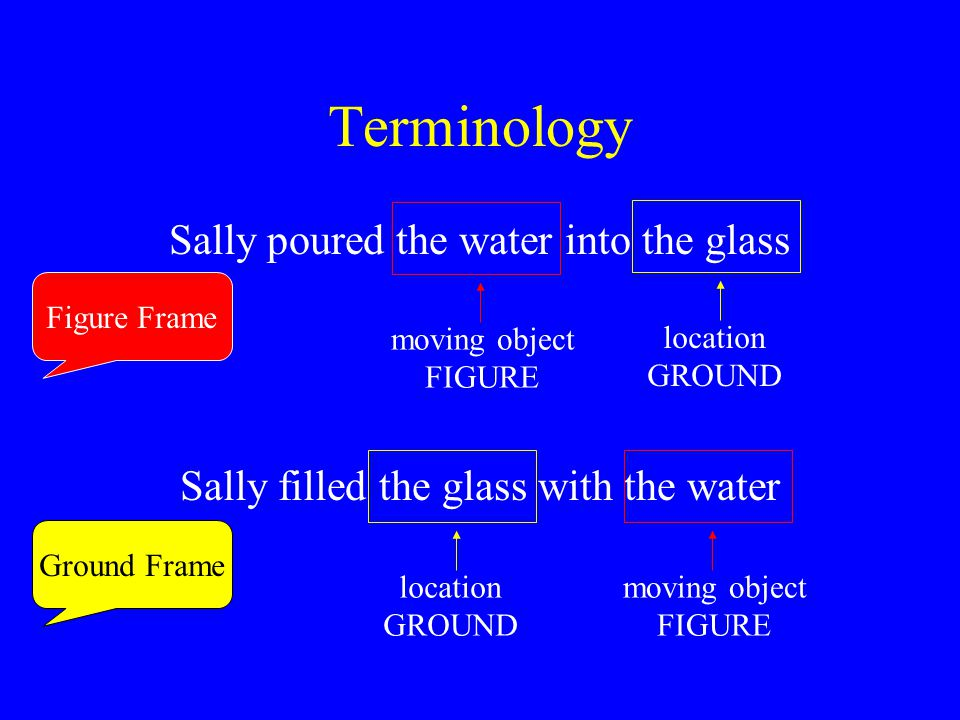 Terminology Sally poured the water into the glass Sally filled the glass with the water moving object FIGURE location GROUND location GROUND moving ob