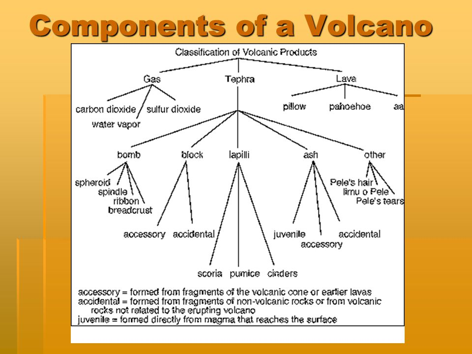 Components of a Volcano