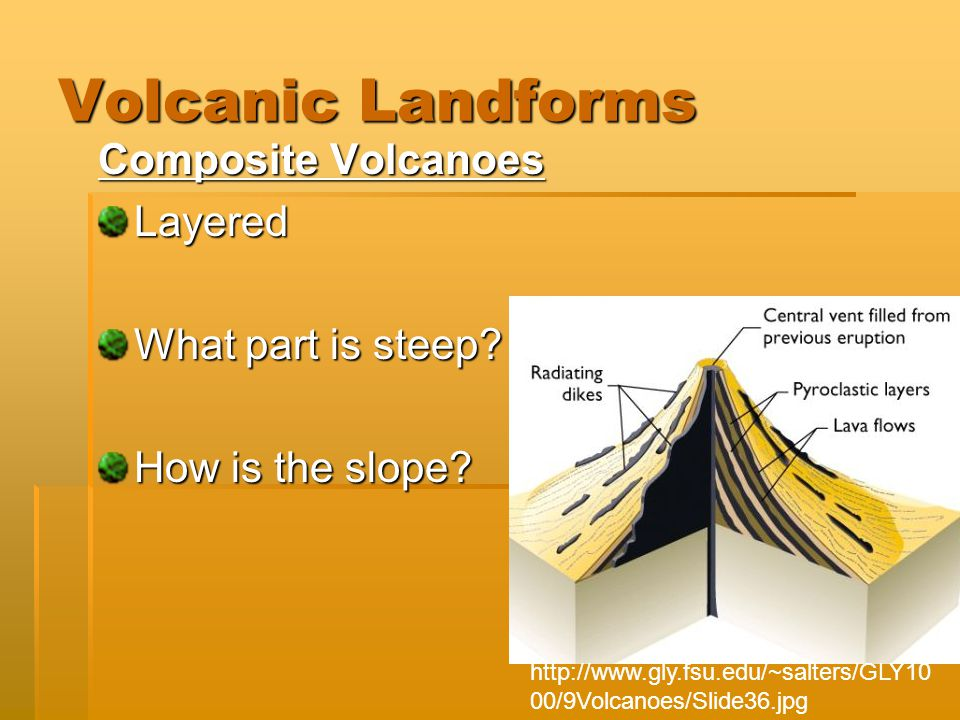 Volcanic Landforms Composite Volcanoes Layered What part is steep.