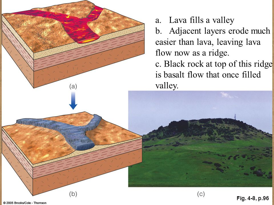 Fig. 4-8, p.96 a.Lava fills a valley b.Adjacent layers erode much easier than lava, leaving lava flow now as a ridge. c. Black rock at top of this rid