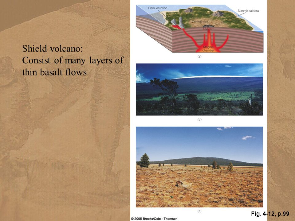 Fig. 4-12, p.99 Shield volcano: Consist of many layers of thin basalt flows