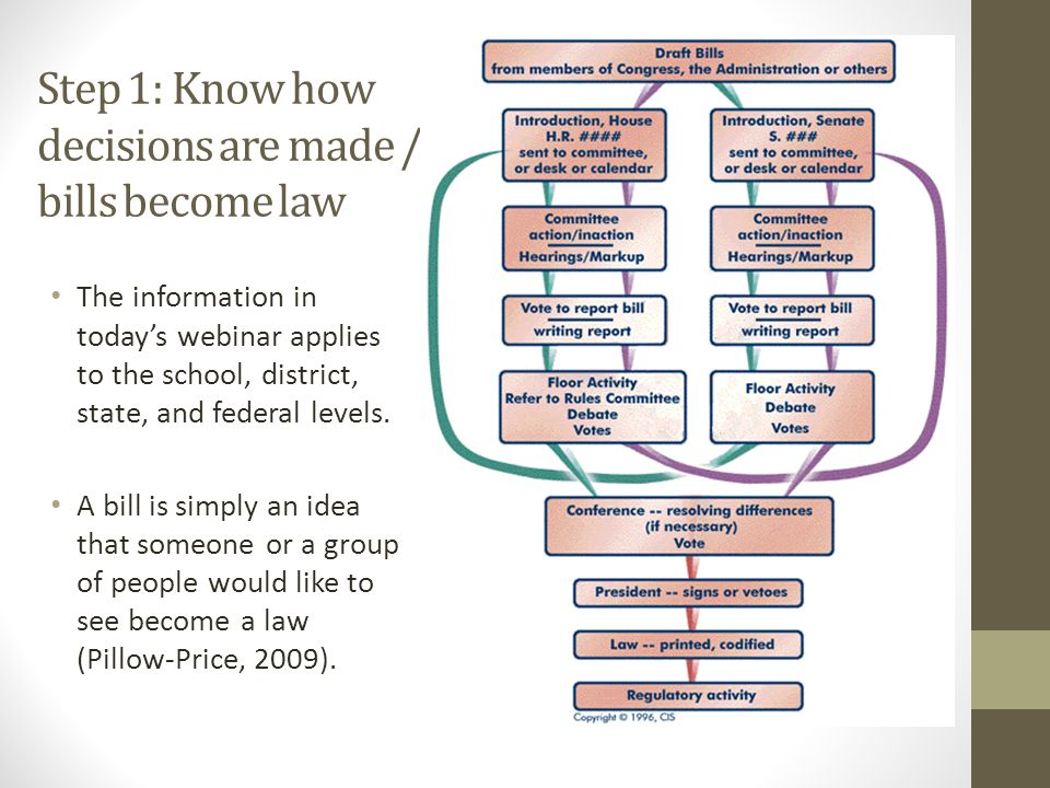 Step 1: Know how decisions are made / bills become law The information in today's webinar applies to the school, district, state, and federal levels.