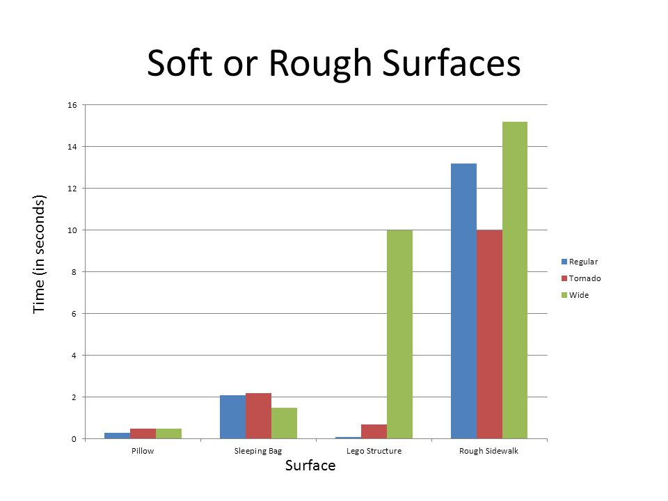 Soft or Rough Surfaces Time (in seconds) Surface