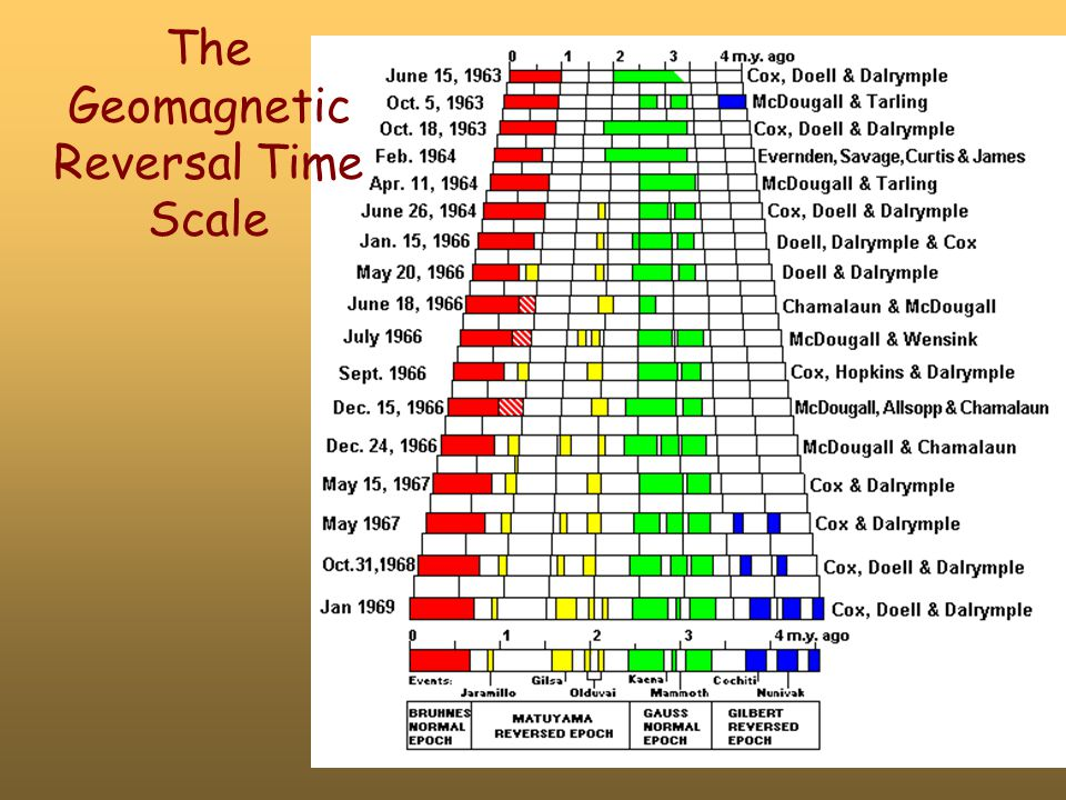 The Geomagnetic Reversal Time Scale