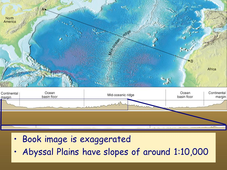 Book image is exaggerated Abyssal Plains have slopes of around 1:10,000