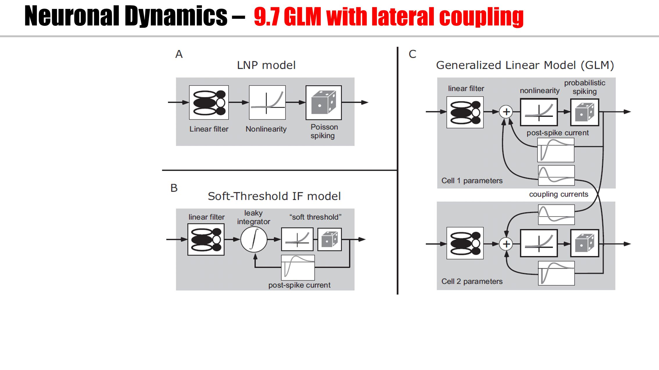 Neuronal Dynamics – 9.7 GLM with lateral coupling