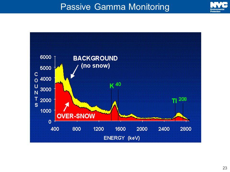23 Passive Gamma Monitoring