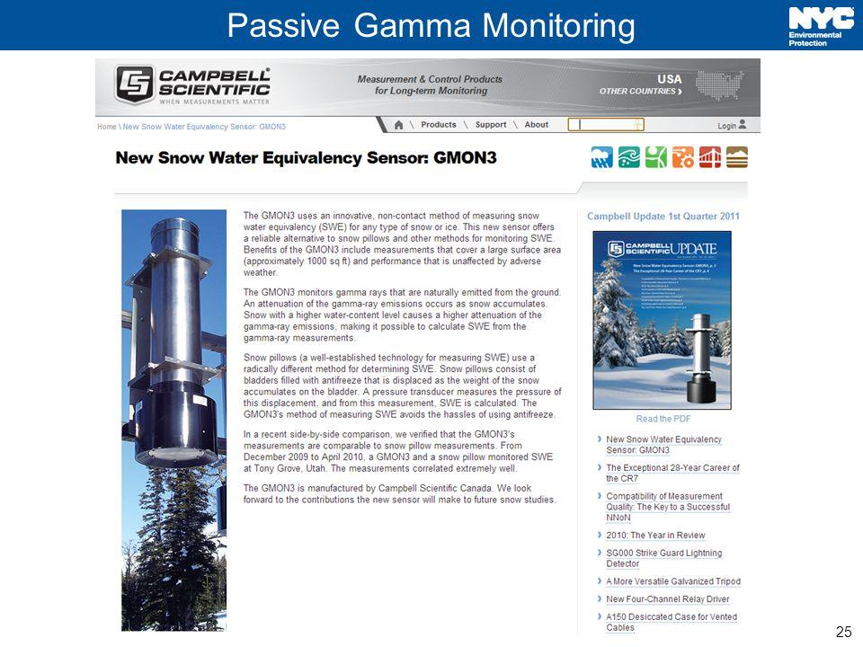 25 Passive Gamma Monitoring