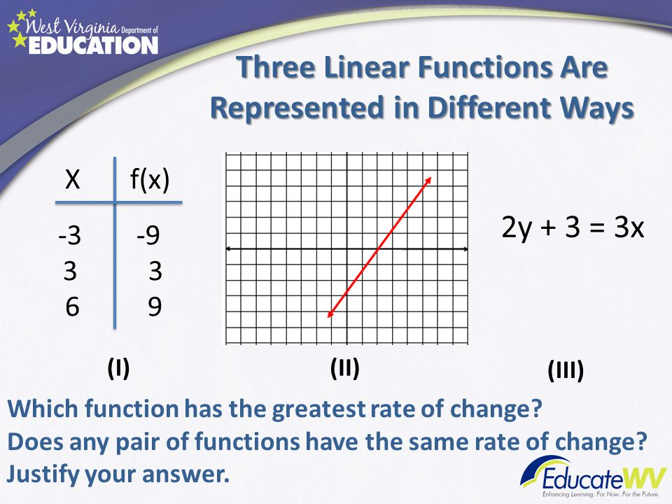 Three Linear Functions Are Represented in Different Ways 2y + 3 = 3x X f(x) -3 -9 3 6 9 (I)(II) (III) Which function has the greatest rate of change?