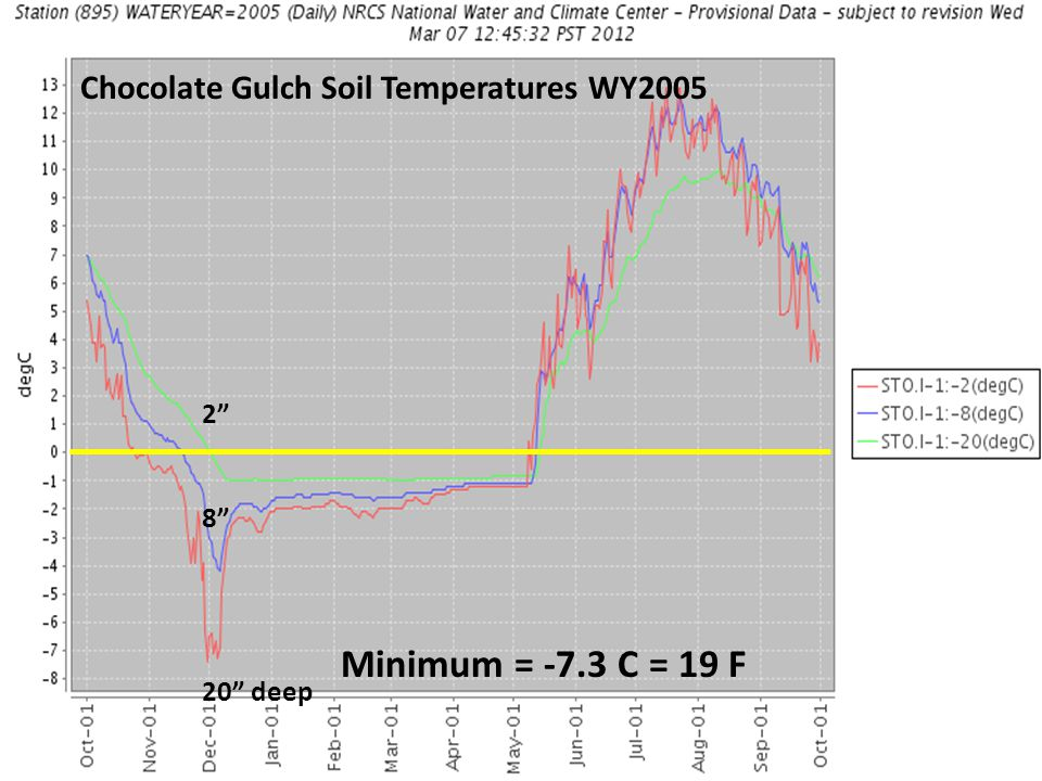 Chocolate Gulch Soil Temperatures WY2005 2 8 20 deep Minimum = -7.3 C = 19 F