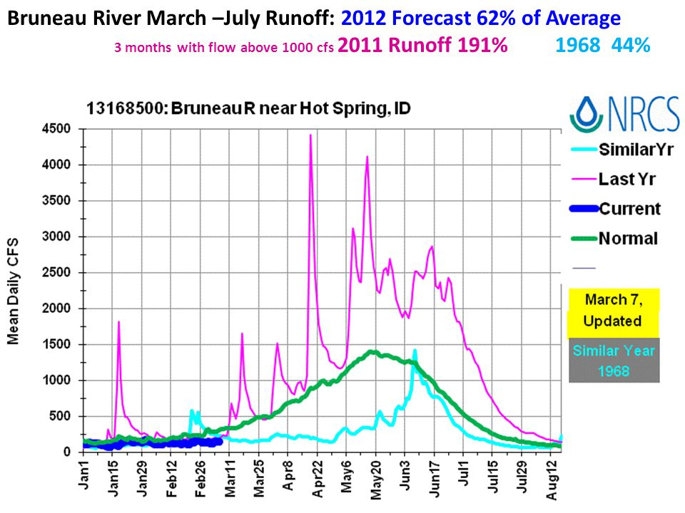 Bruneau River March –July Runoff: 2012 Forecast 62% of Average 3 months with flow above 1000 cfs 2011 Runoff 191% 1968 44%