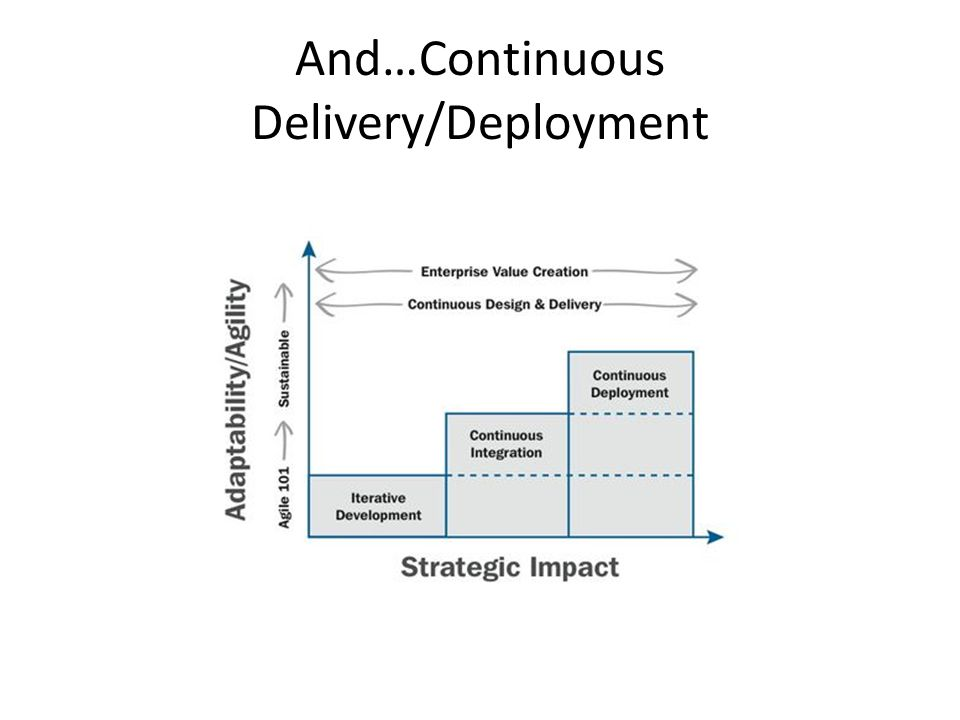 And…Continuous Delivery/Deployment