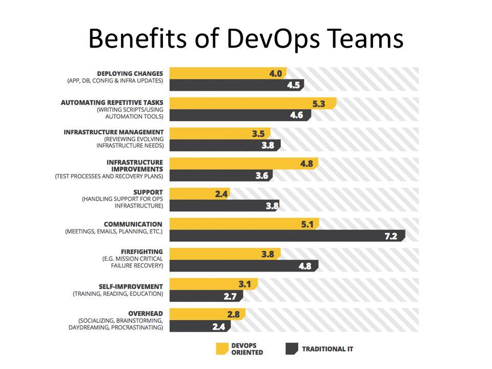 Benefits of DevOps Teams