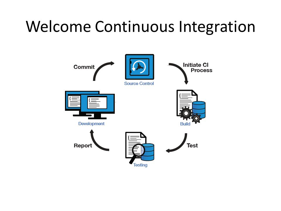 Welcome Continuous Integration