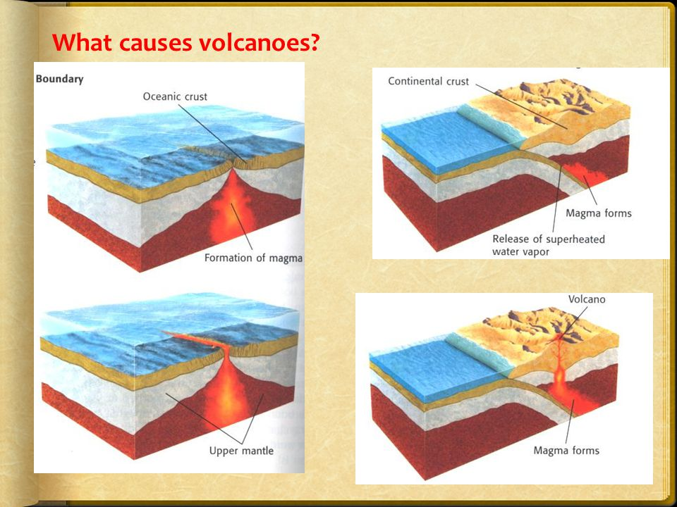 Three Types of Land Based Volcanoes Volcanoes take different shapes depending on the amount of SILICA and DISSOLVED GASSES in the magma  High Silica content…  More likely to be explosive!!.
