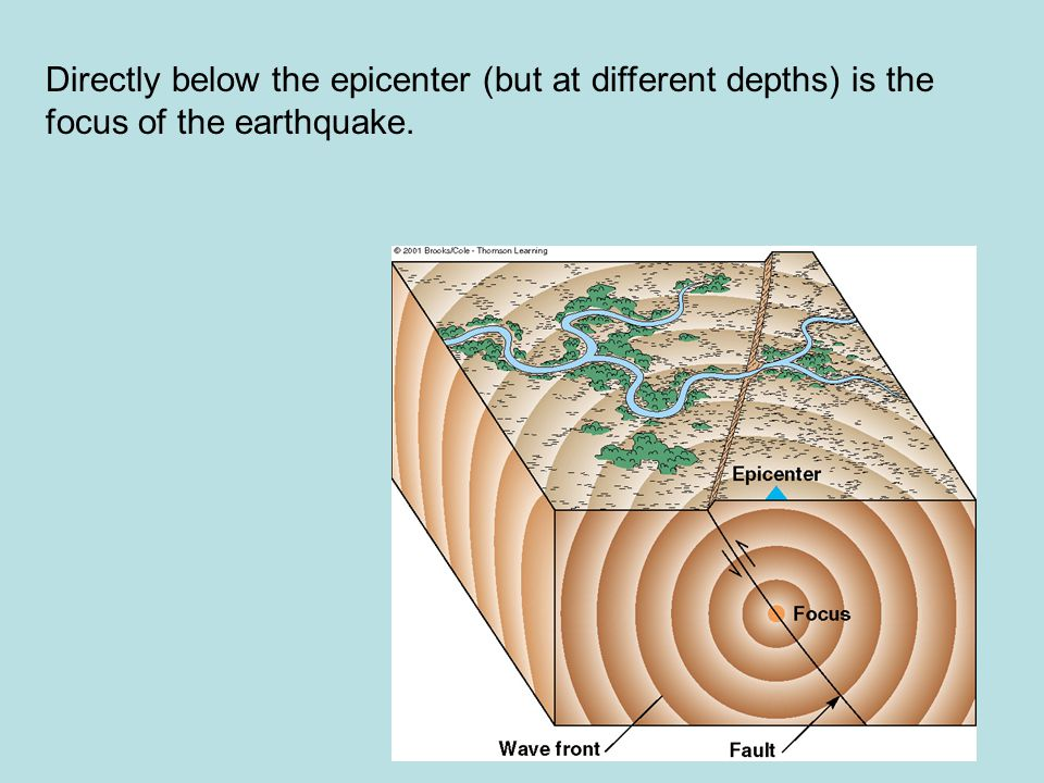 Directly below the epicenter (but at different depths) is the focus of the earthquake.
