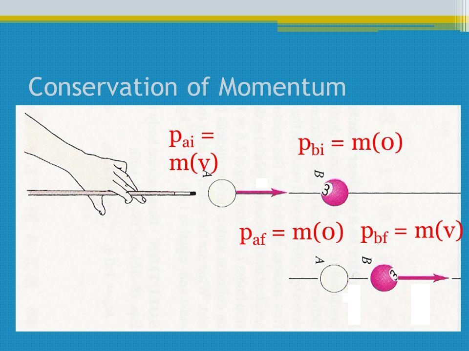 Conservation of Momentum p ai = m(v) p bi = m(0) p af = m(0) p bf = m(v)