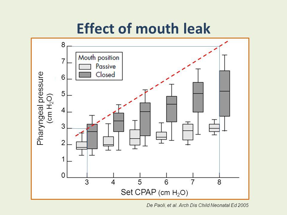 Effect of mouth leak 345678 876543210876543210 Set CPAP (cm H 2 O) Pharyngeal pressure (cm H 2 O) De Paoli, et al. Arch Dis Child Neonatal Ed 2005