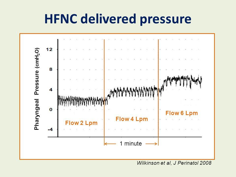 HFNC delivered pressure Pharyngeal Pressure (cmH 2 O) Flow 2 Lpm Flow 4 Lpm Flow 6 Lpm 1 minute Wilkinson et al, J Perinatol 2008