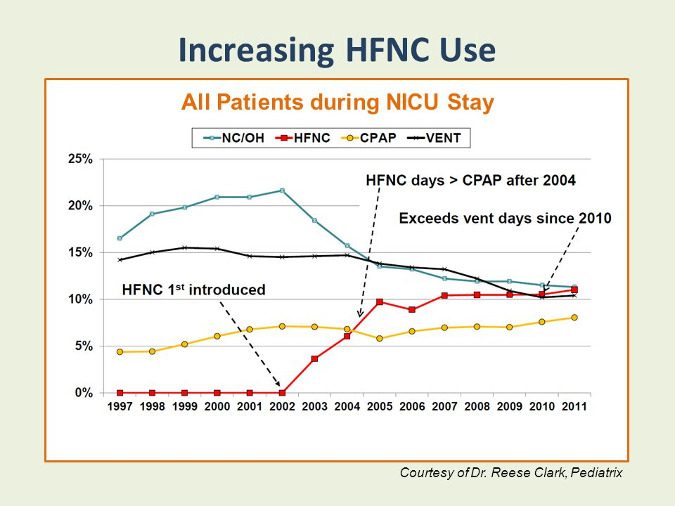 Increasing HFNC Use All Patients during NICU Stay Courtesy of Dr. Reese Clark, Pediatrix All Patients during NICU Stay