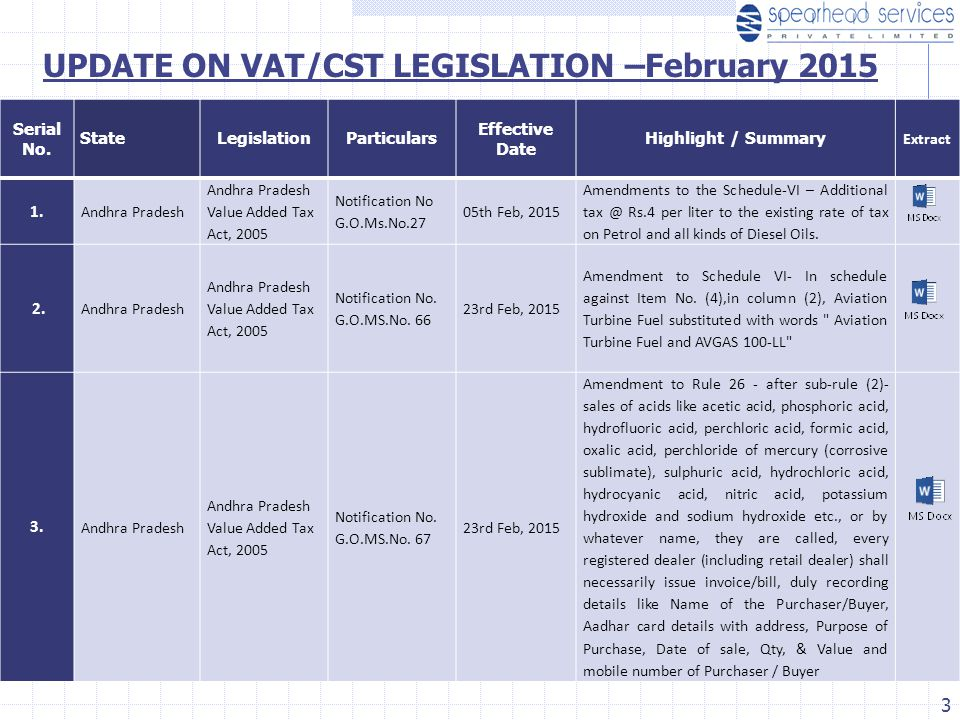 Serial No. StateLegislationParticulars Effective Date Highlight / Summary Extract 1. Andhra Pradesh Andhra Pradesh Value Added Tax Act, 2005 Notificat