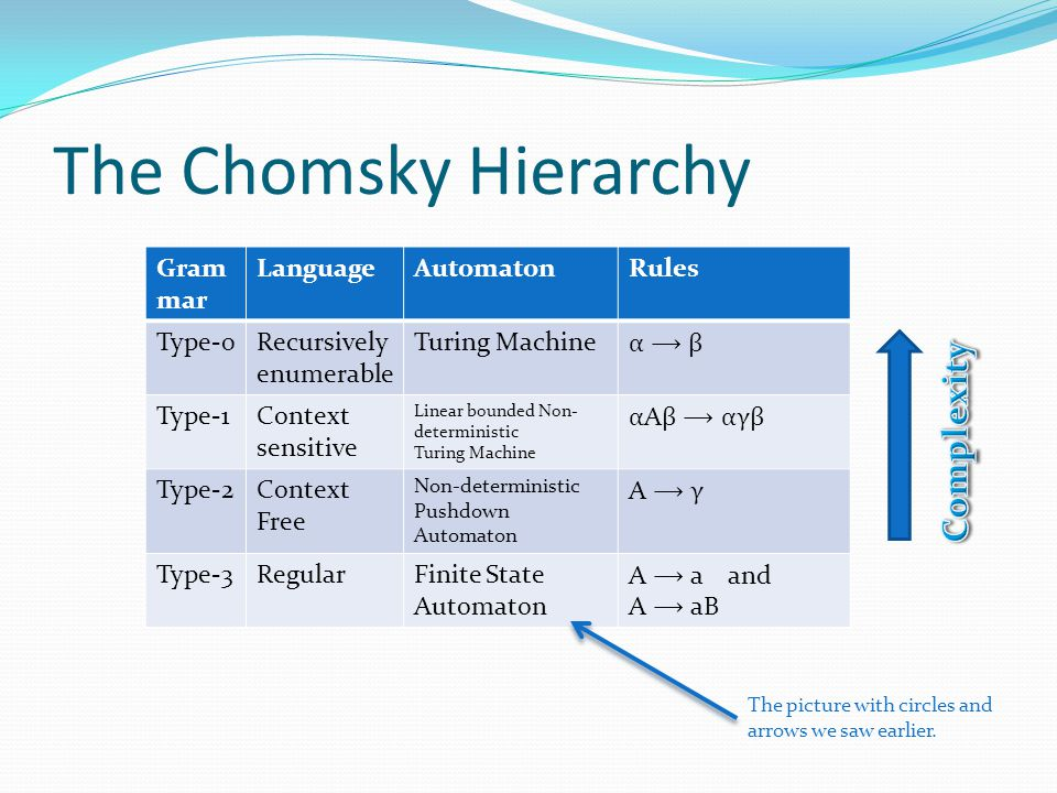 The Chomsky Hierarchy Gram mar LanguageAutomatonRules Type-0Recursively enumerable Turing Machine α ⟶ βα ⟶ β Type-1Context sensitive Linear bounded Non- deterministic Turing Machine α A β ⟶ αγβ Type-2Context Free Non-deterministic Pushdown Automaton A ⟶ γ Type-3RegularFinite State Automaton A ⟶ a and A ⟶ aB The picture with circles and arrows we saw earlier.