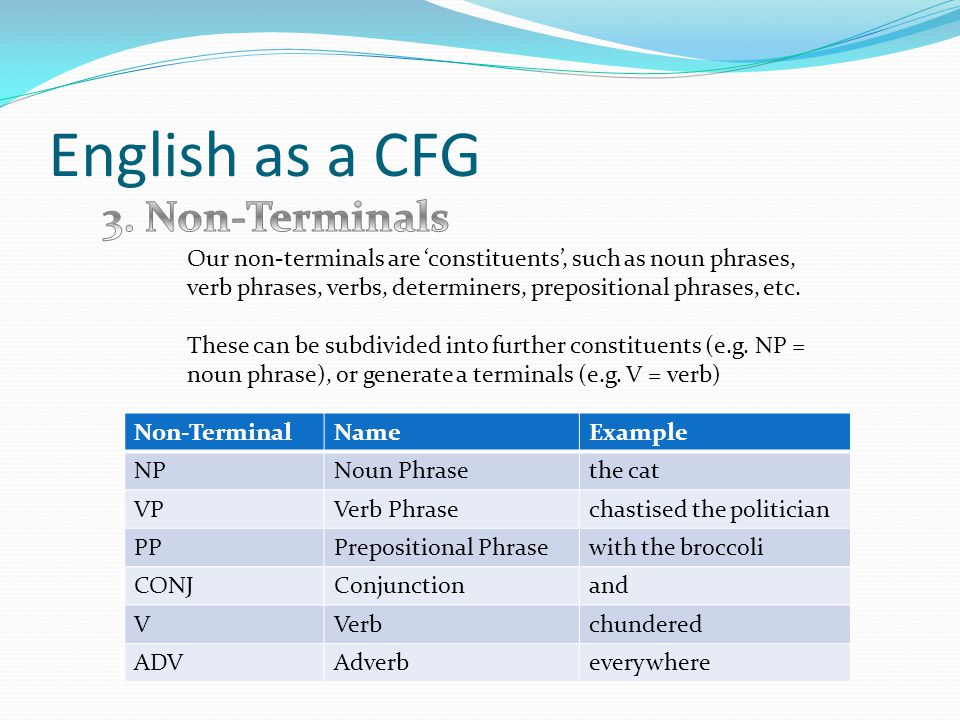 English as a CFG Our non-terminals are 'constituents', such as noun phrases, verb phrases, verbs, determiners, prepositional phrases, etc.