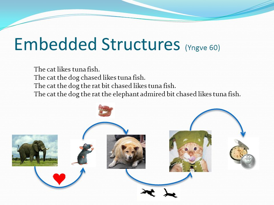 Embedded Structures (Yngve 60) The cat likes tuna fish.