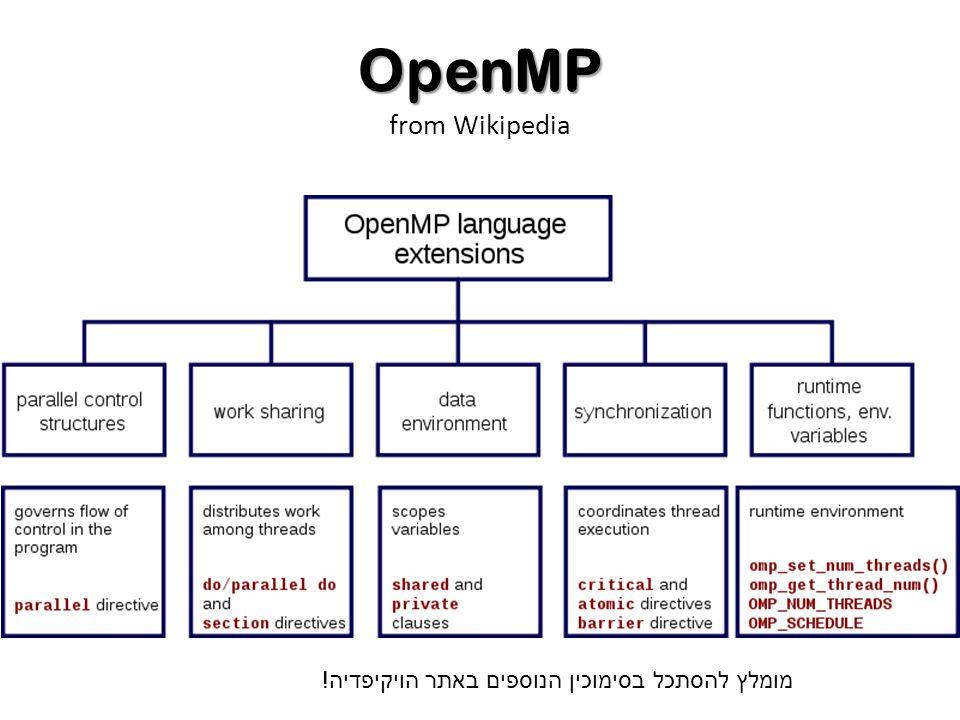 OpenMP OpenMP from Wikipedia מומלץ להסתכל בסימוכין הנוספים באתר הויקיפדיה !