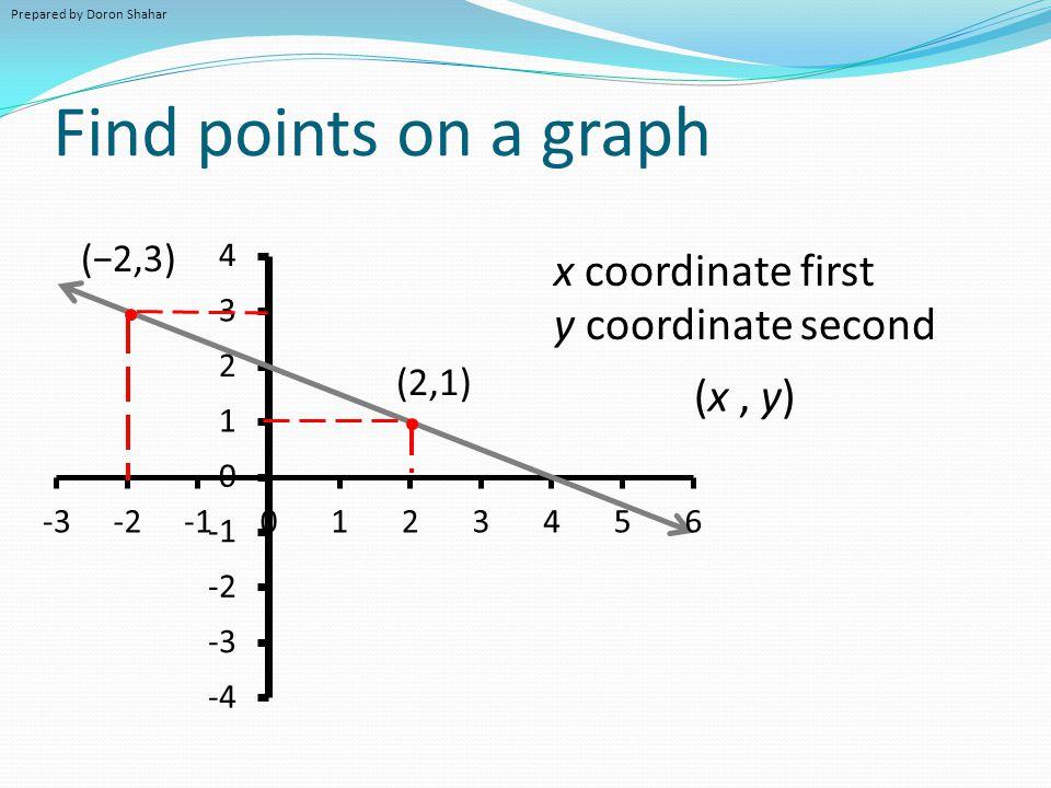 Finding intercepts on a graph (0,2) (4,0) x-intercept y-intercept where line touches y-axis where line touches x-axis Prepared by Doron Shahar