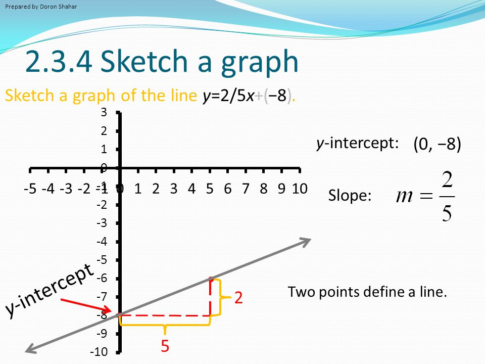 Vertical lines 2.3.3 Write the equation of the vertical line with x-intercept (1/3, 0).