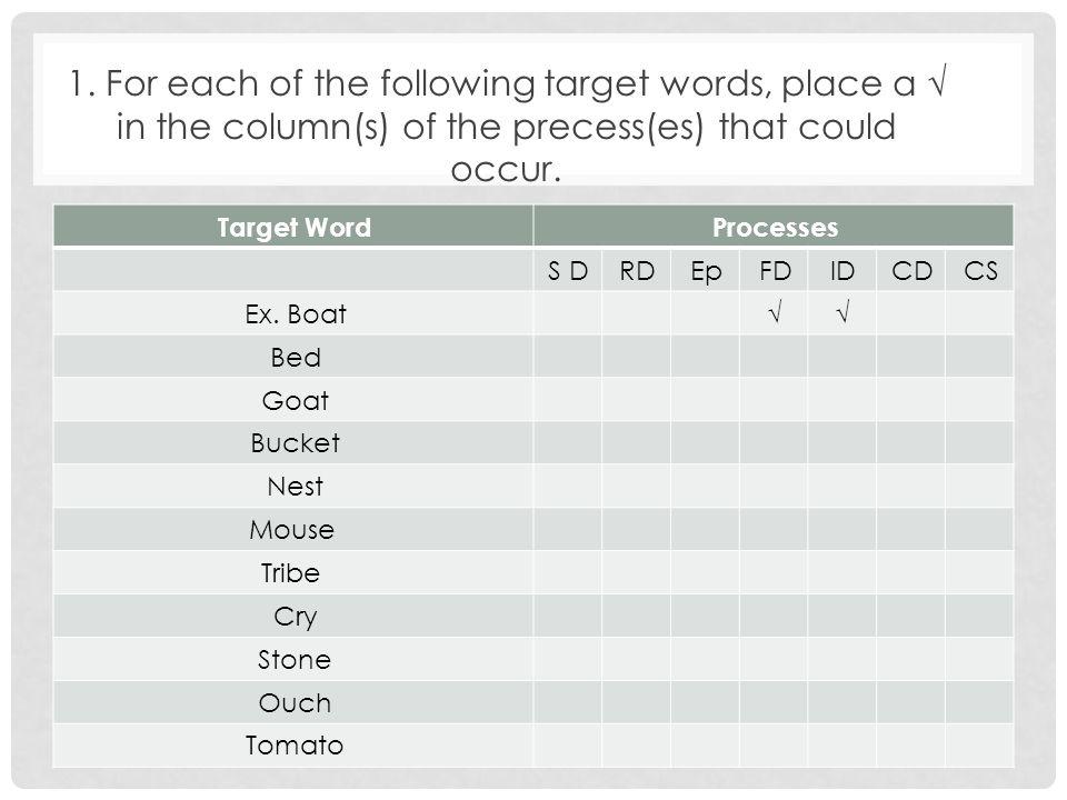 Cluster Deletion Final Consonant Deletion Initial Consonant Deletion Target [tup] or [sup] or [up] [stu]NAEx.