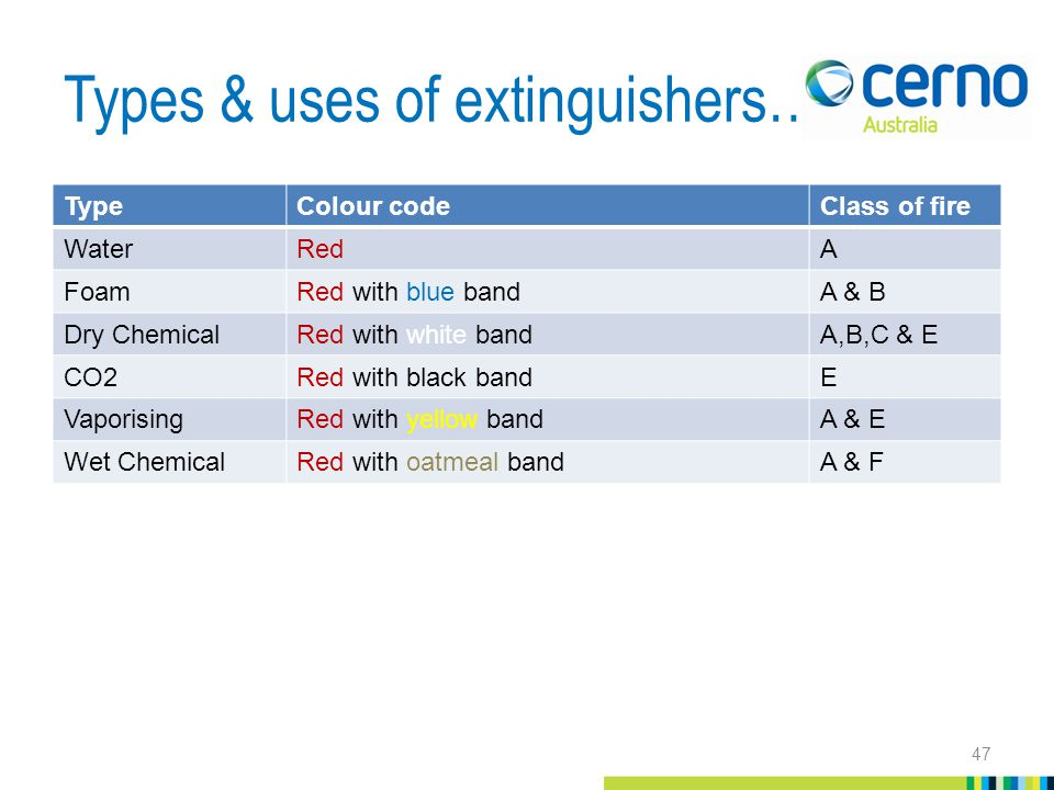 Types & uses of extinguishers… TypeColour codeClass of fire WaterRedA FoamRed with blue bandA & B Dry ChemicalRed with white bandA,B,C & E CO2Red with black bandE VaporisingRed with yellow bandA & E Wet ChemicalRed with oatmeal bandA & F 47