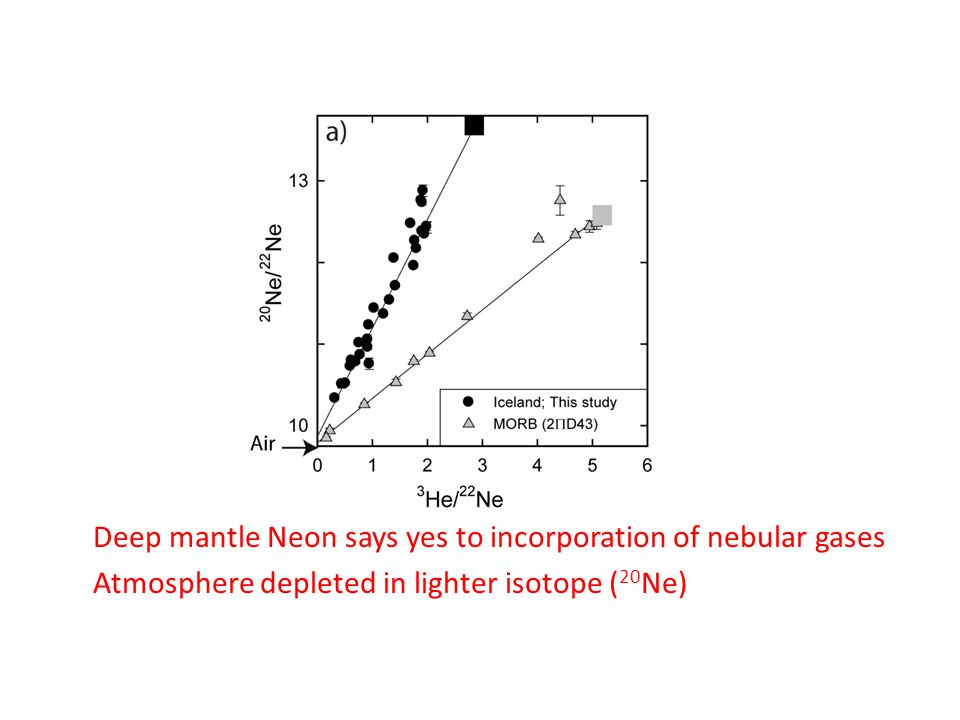 Deep mantle Neon says yes to incorporation of nebular gases Atmosphere depleted in lighter isotope ( 20 Ne)