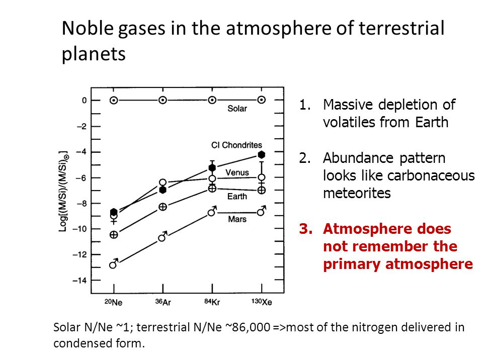 Noble gases in the atmosphere of terrestrial planets 1.Massive depletion of volatiles from Earth 2.Abundance pattern looks like carbonaceous meteorites 3.Atmosphere does not remember the primary atmosphere Solar N/Ne ~1; terrestrial N/Ne ~86,000 =>most of the nitrogen delivered in condensed form.