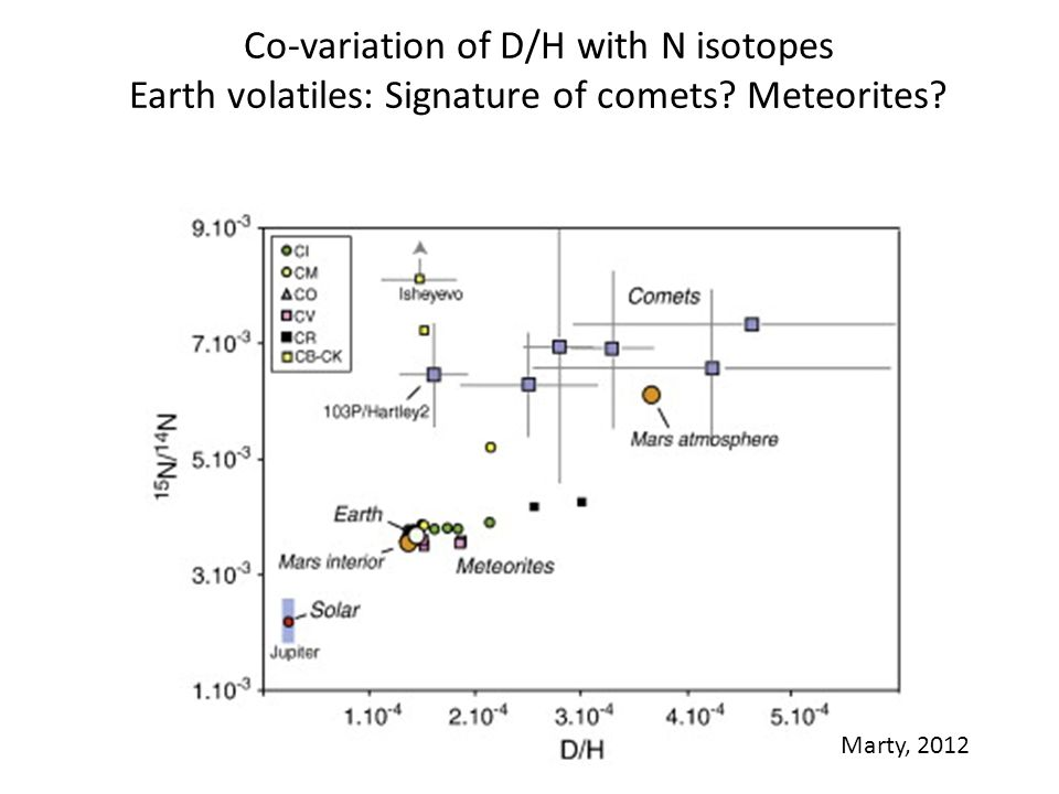 Co-variation of D/H with N isotopes Earth volatiles: Signature of comets Meteorites Marty, 2012