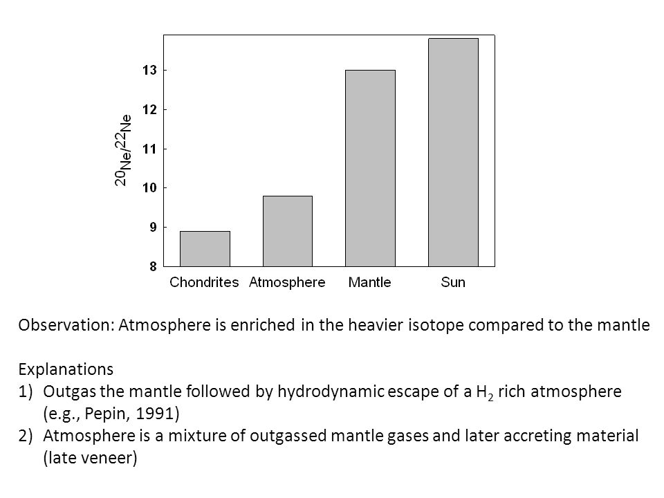 Observation: Atmosphere is enriched in the heavier isotope compared to the mantle Explanations 1)Outgas the mantle followed by hydrodynamic escape of a H 2 rich atmosphere (e.g., Pepin, 1991) 2)Atmosphere is a mixture of outgassed mantle gases and later accreting material (late veneer)