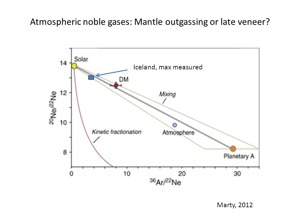 Iceland, max measured Marty, 2012 Atmospheric noble gases: Mantle outgassing or late veneer