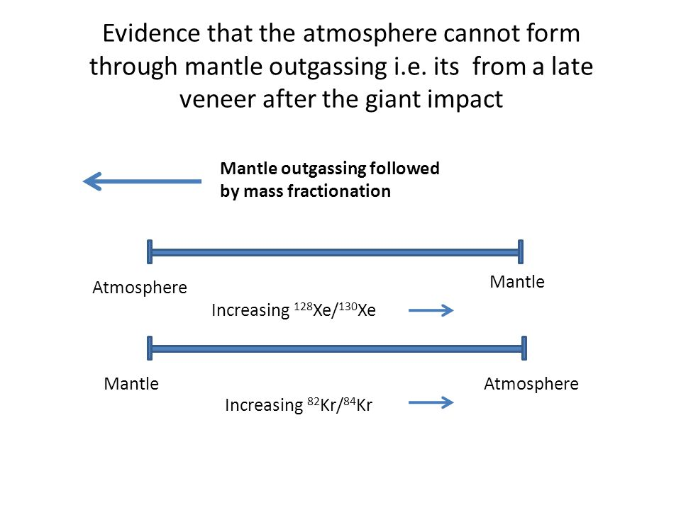 Evidence that the atmosphere cannot form through mantle outgassing i.e.