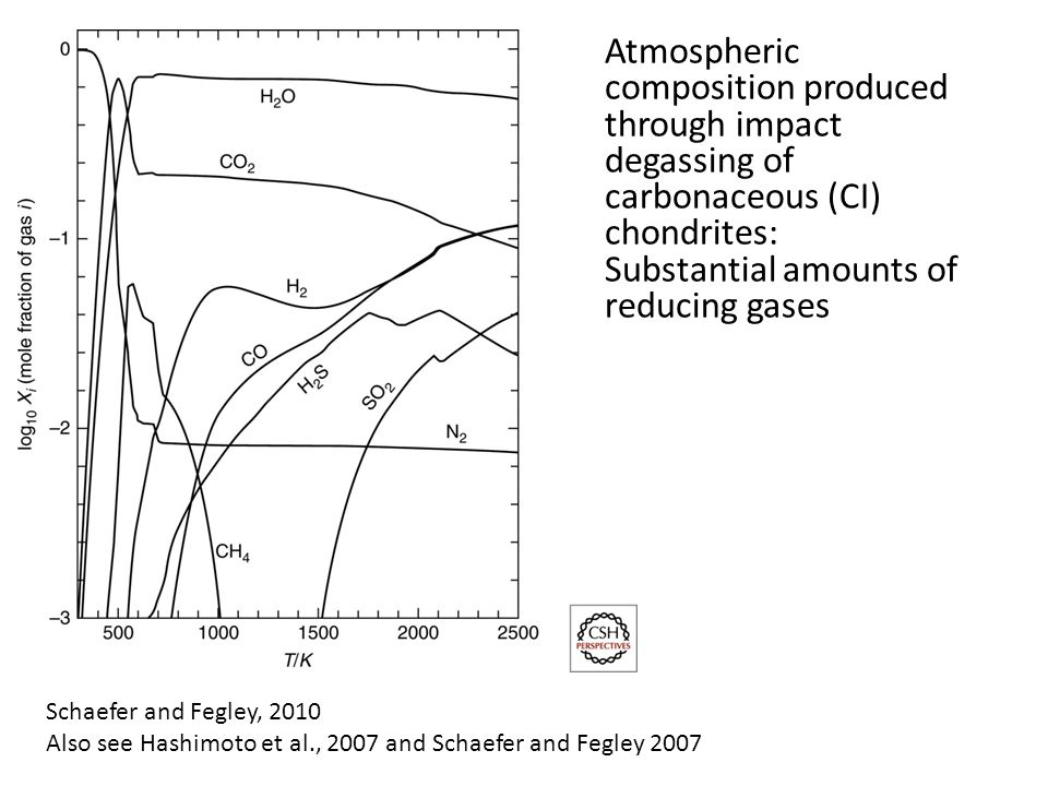 Schaefer and Fegley, 2010 Also see Hashimoto et al., 2007 and Schaefer and Fegley 2007 Atmospheric composition produced through impact degassing of carbonaceous (CI) chondrites: Substantial amounts of reducing gases