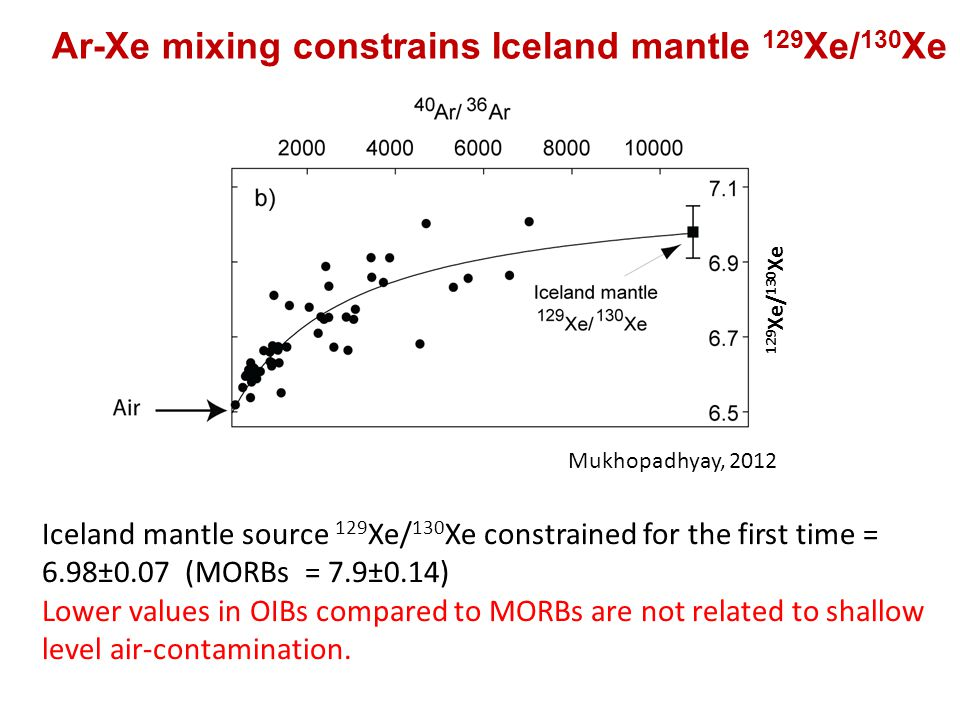 Ar-Xe mixing constrains Iceland mantle 129 Xe/ 130 Xe Iceland mantle source 129 Xe/ 130 Xe constrained for the first time = 6.98±0.07 (MORBs = 7.9±0.14) Lower values in OIBs compared to MORBs are not related to shallow level air-contamination.