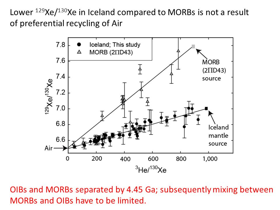 Lower 129 Xe/ 130 Xe in Iceland compared to MORBs is not a result of preferential recycling of Air Air OIBs and MORBs separated by 4.45 Ga; subsequently mixing between MORBs and OIBs have to be limited.